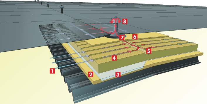 Paroc Air solution - a unique way of ventilating flat roofs