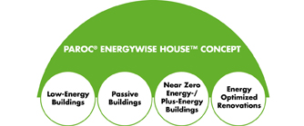 Energywise House concept