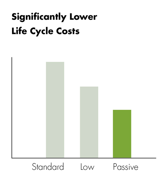 Passive life cycle costs