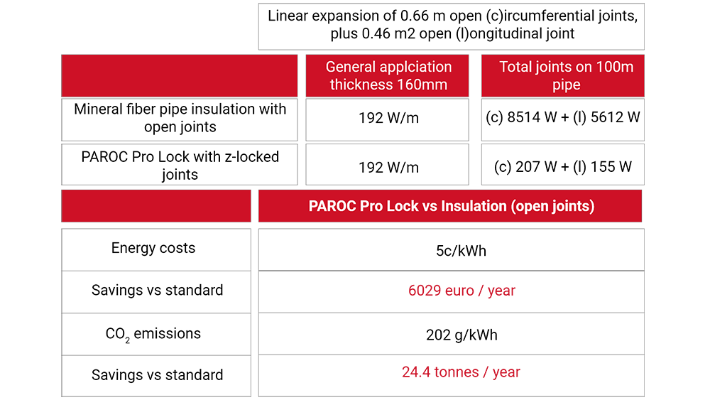 Paroc Pro Lock Energy and CO2 Savings